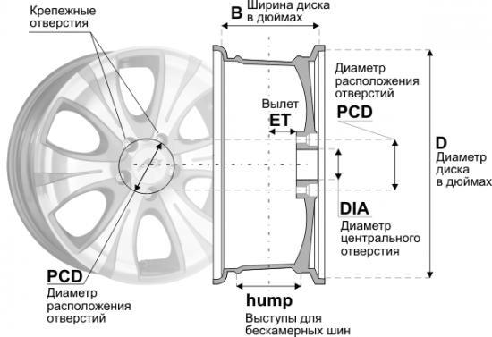 Расшифровка маркировки на литых дисках